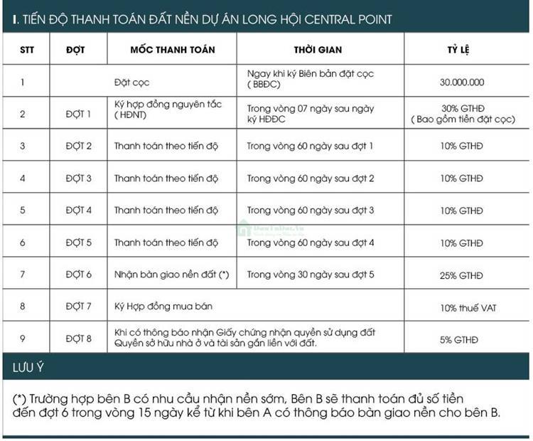 Thông tin chính sách thanh toán dự án Long Hội Central Point